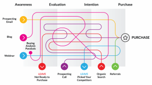 Tech Marketers – Are You Ready for the New Breed of Marketing Funnel?